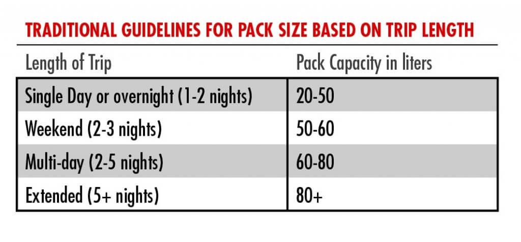 Olika storlekar på ryggsäckar för vandring och backpacking