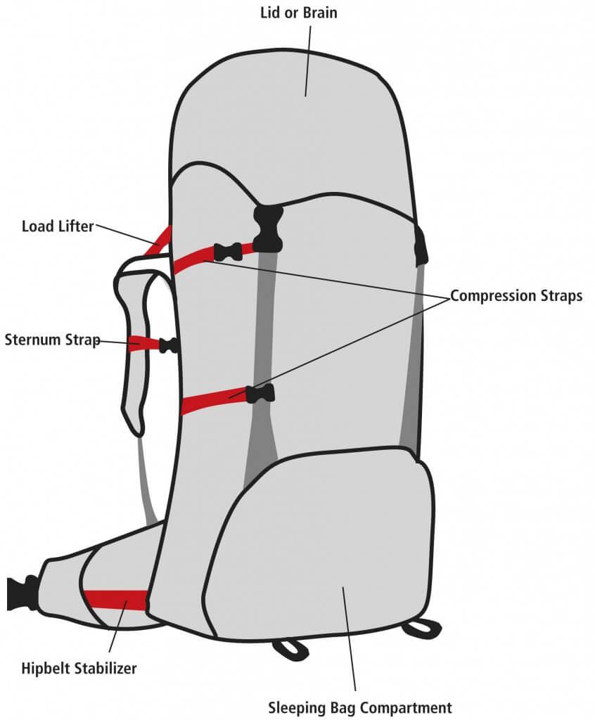Vandringsryggsäckar för fjällen och backpacking består av olika delar och funktioner